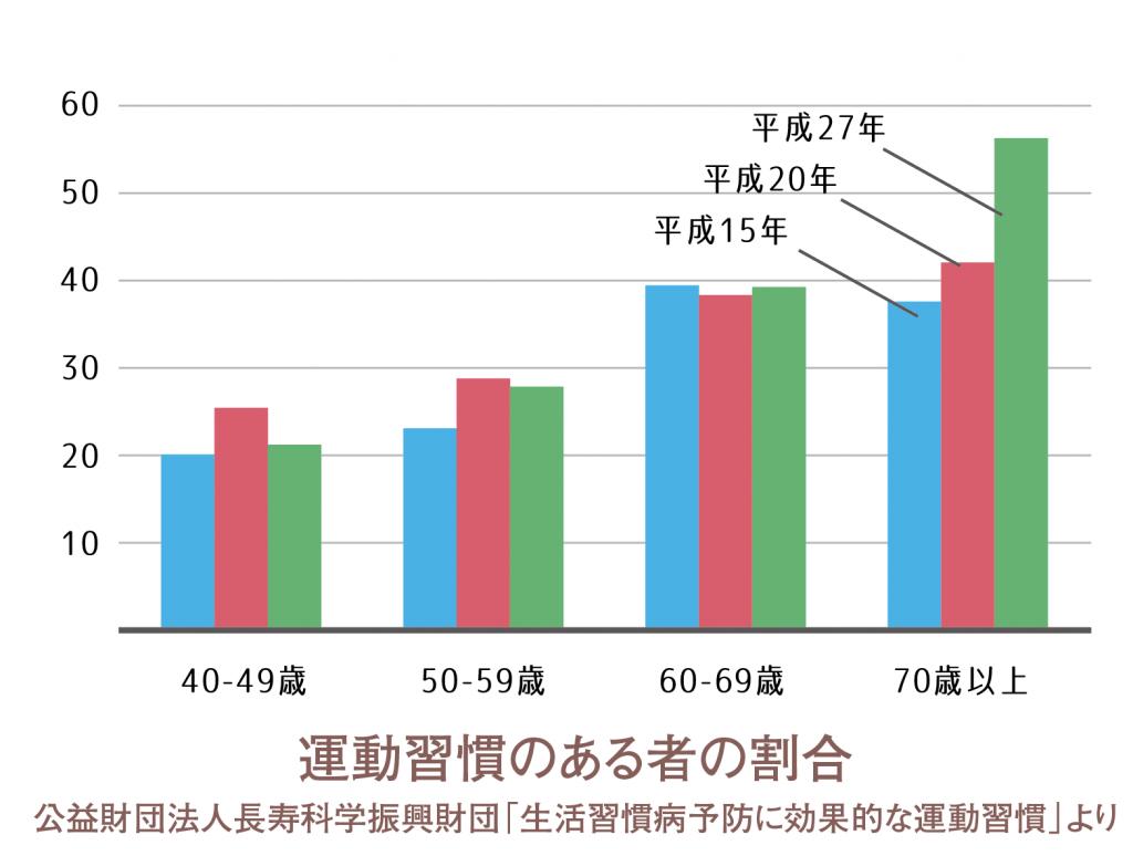 運動習慣グラフ